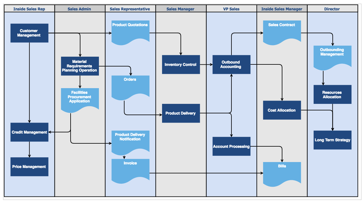 Sales process diagram.