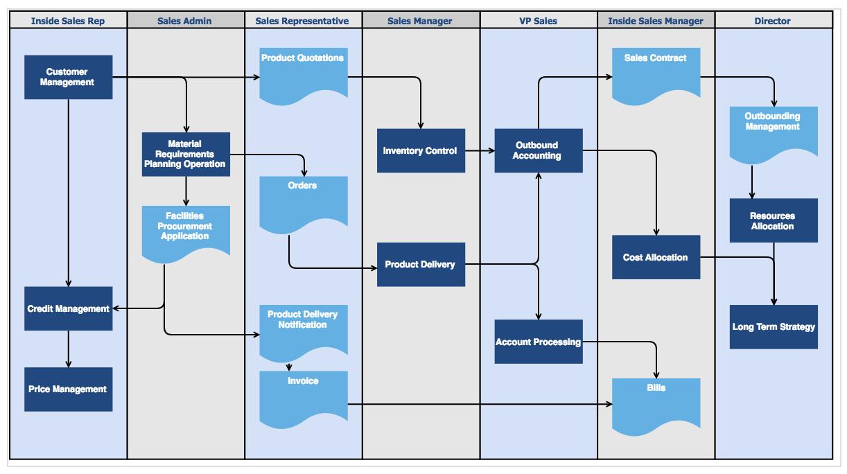 Sales process diagram.