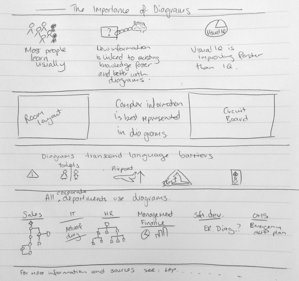 Infographic rough draft on paper