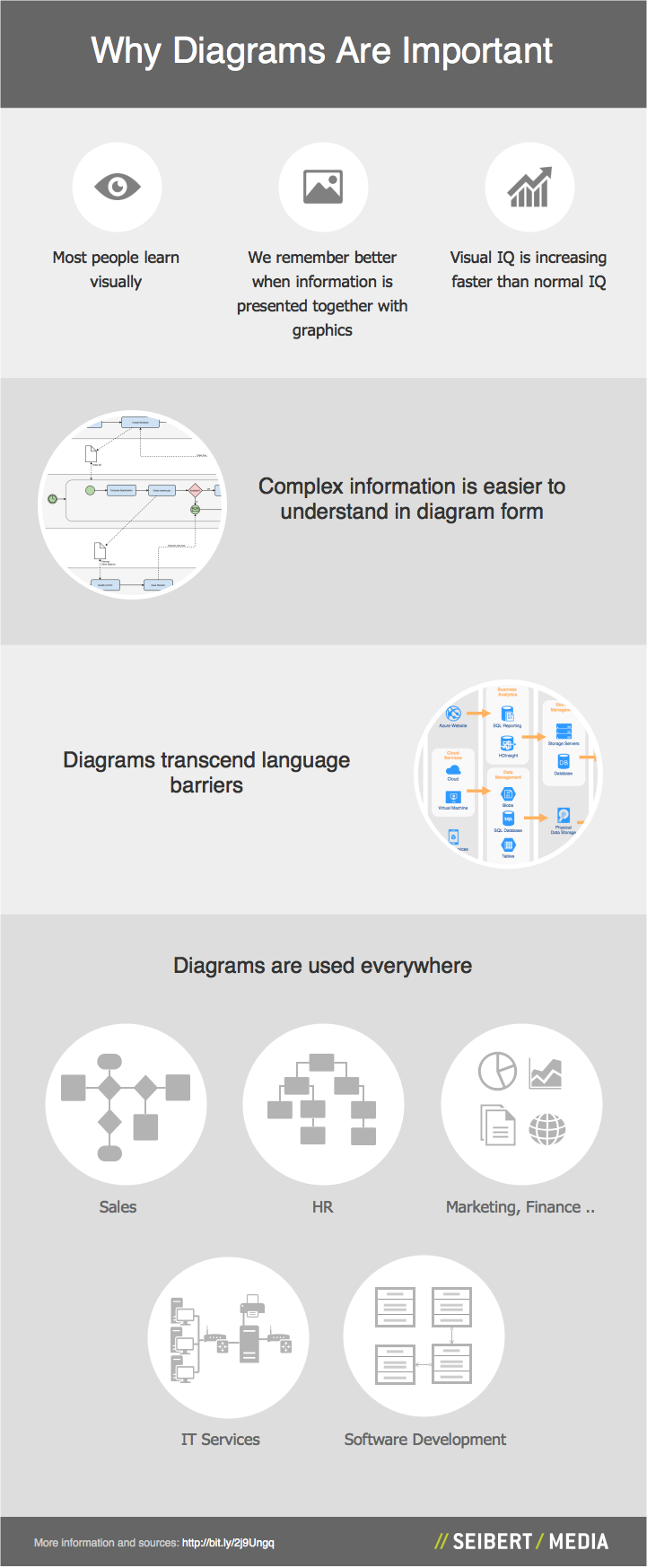 Why Diagrams Are Important Infographic