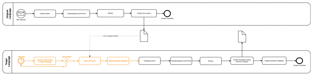 drawio - BPMN diagram of the translation process with optimizable steps highlighted