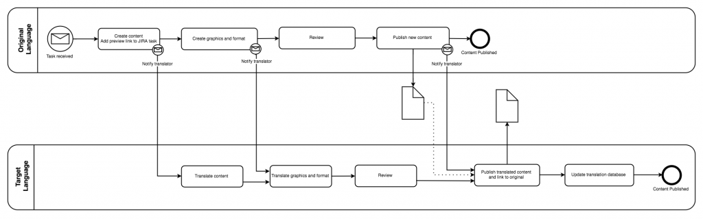 drawio - BPMN swimlane diagram of the improved translation process