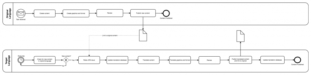 draw.io - BPMN swimlane diagram for the current translation process