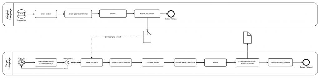 draw.io - BPMN swimlane diagram for the current translation process