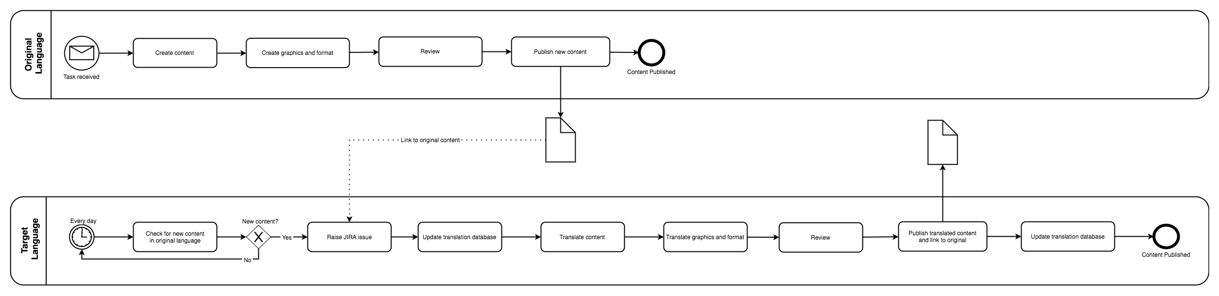 Improving Business Processes With Draw Io Draw Io
