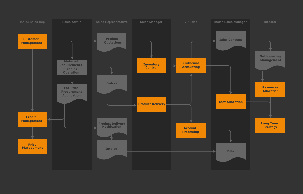 Better Onboarding with Diagrams – draw.io