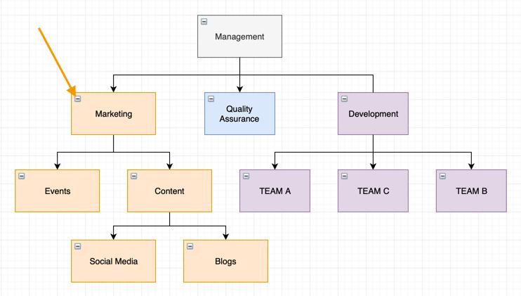 Organization Charts and Mind Maps in draw io – draw io