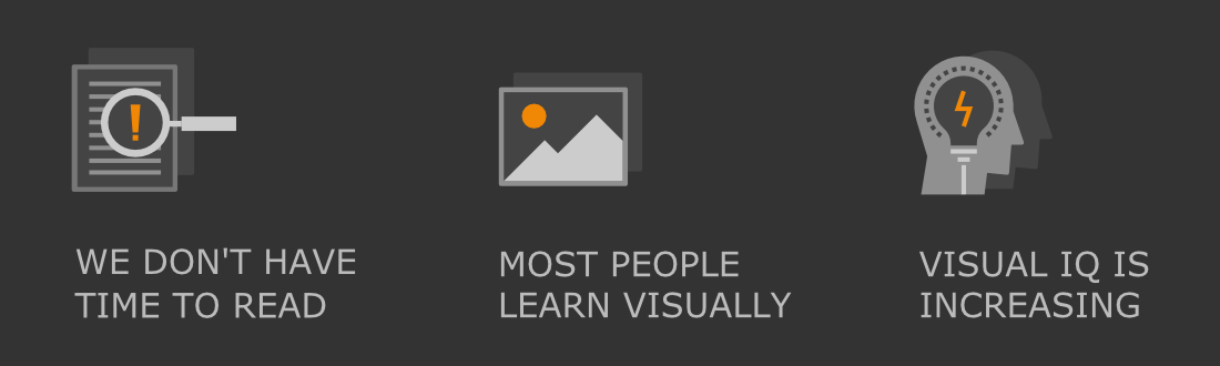 Three points why diagrams are important. 1. We don't have time to read. 2. Most people learn visually. 3. Visual IQ is increasing.