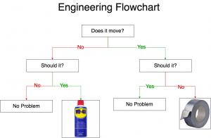 Engineering Flowchart - template image