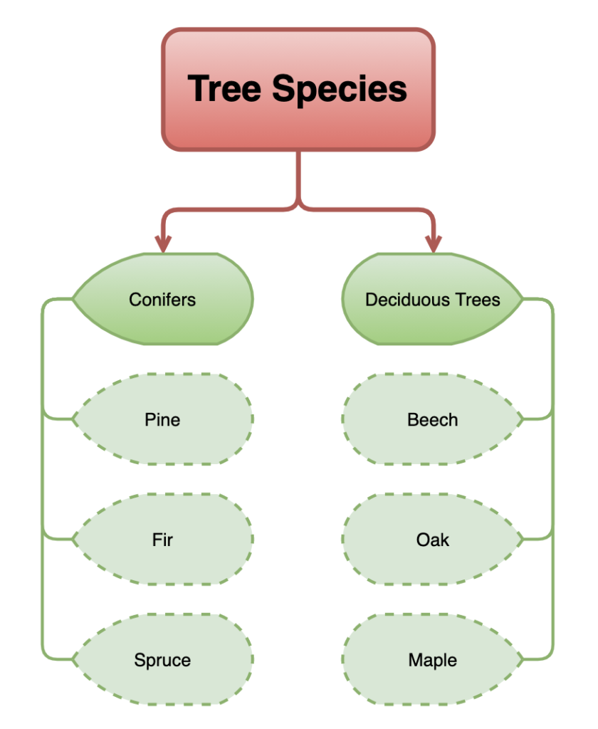 Create tree diagram with defined shapes and formatting