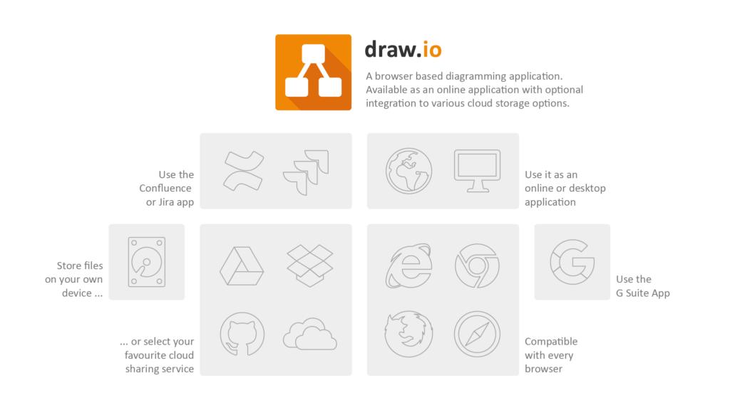 Use draw.io