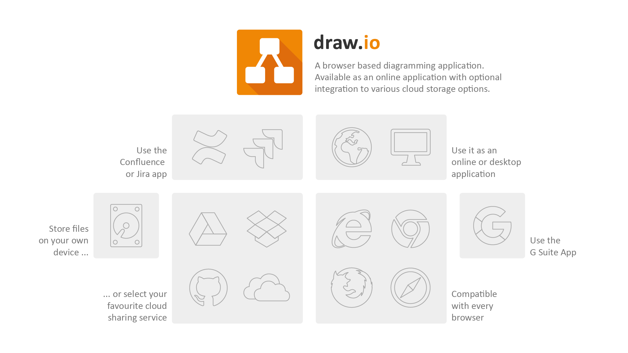 The diagramming tool draw.io works everywhere