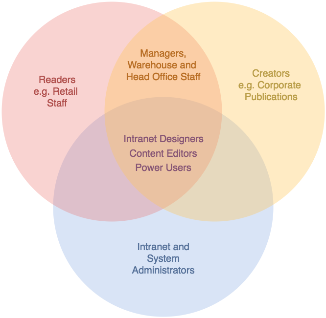 draw.io - Venn diagram for intranet permissions