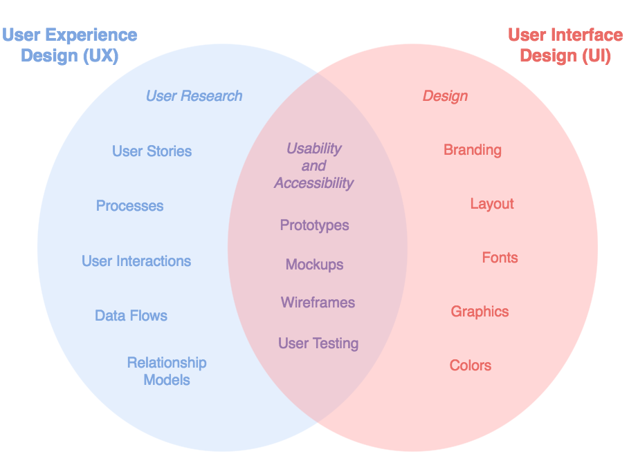 draw io - comparing ui and ux design with a venn diagram