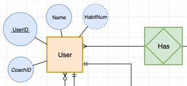 Create An Entity Relationship Diagram In Draw.io