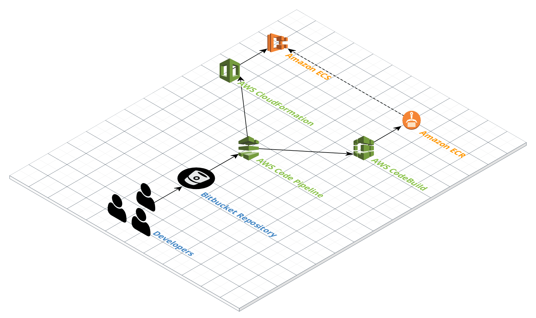 Document your AWS architecture with Cloudcraft and draw io