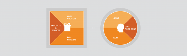 Create a value proposition canvas with draw.io