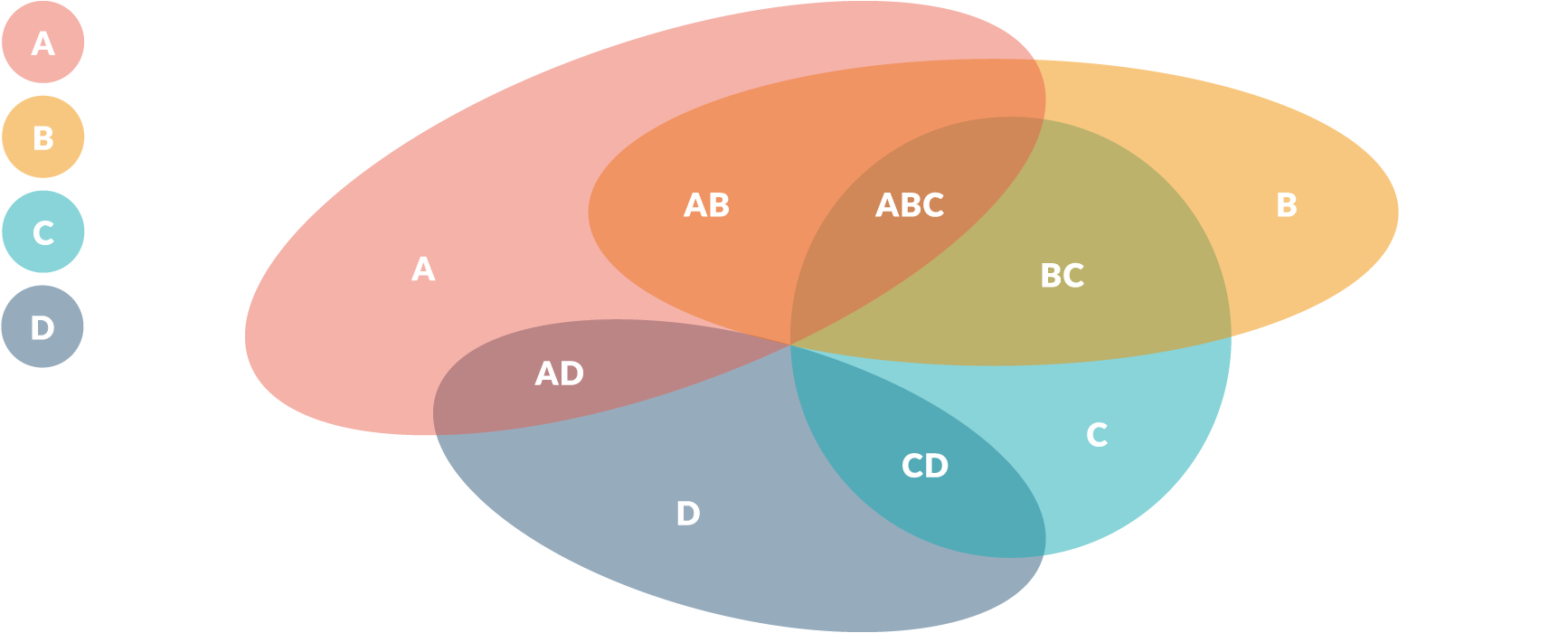 Examples Drawio Program To Draw Circuit Venn Diagrams Show The Possible Logical Relationships Between Two Or More Groups Of Things Sets They Are Often Used Organize Elements And