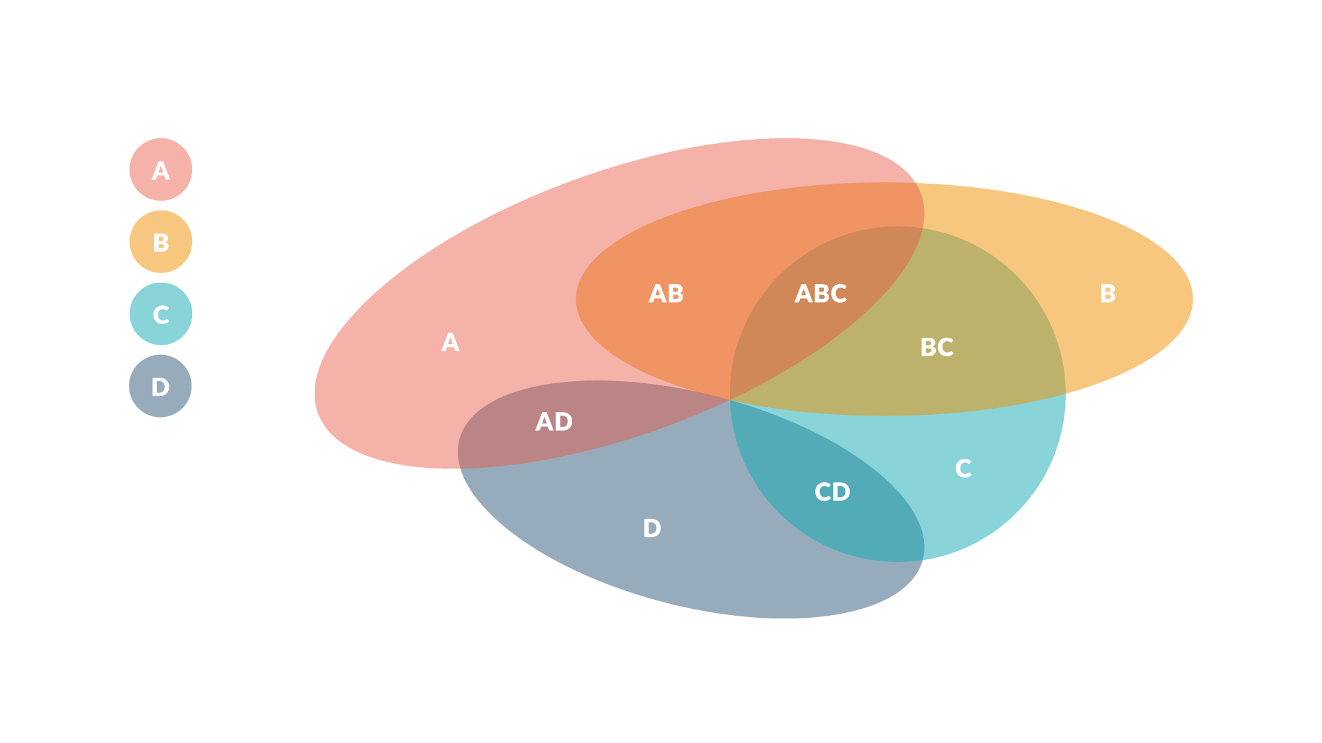Venn diagram with draw.io