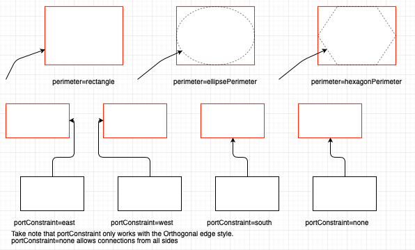 draw.io - edit perimeter styles and port constraints