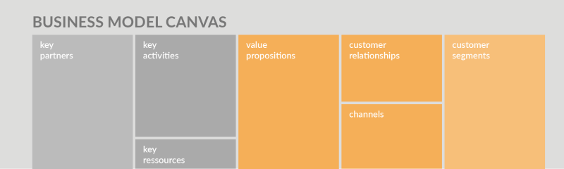 Create your own Business Model Canvas in draw.io