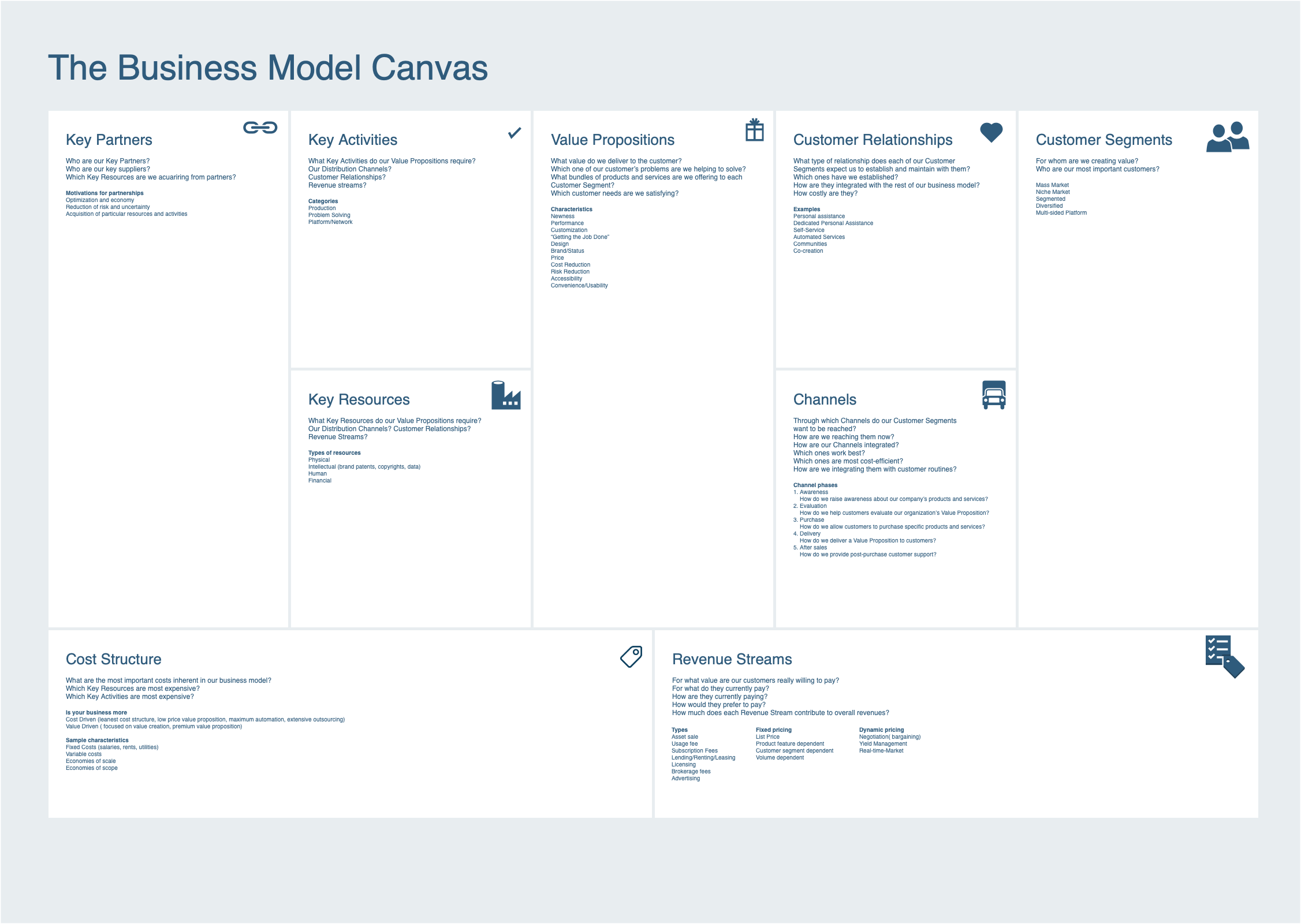 Business Model Canvas Looks Behind The Scenes At What Is Needed In Your Order To Support Marketing Product Development And Delivery