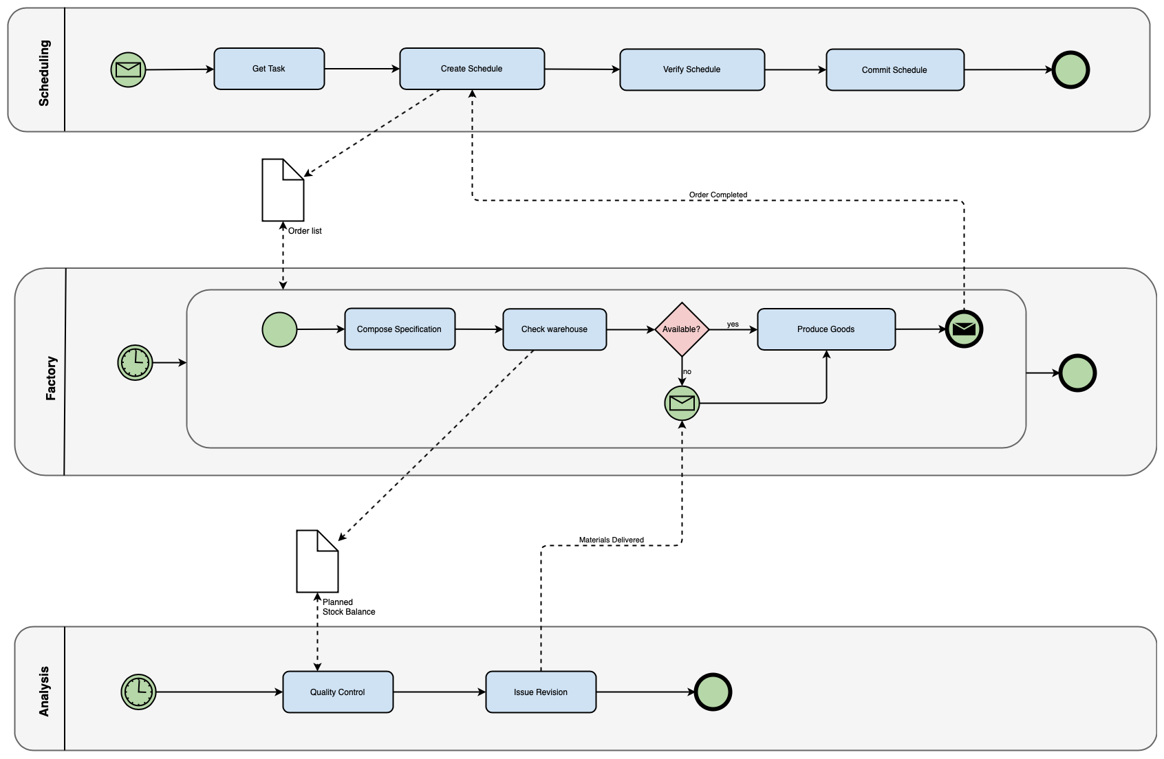 Creating Different Types Of Flowcharts With Draw Io  U2013 Draw Io