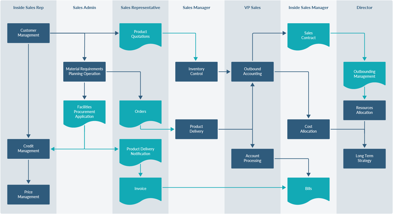 Creating different types of flowcharts with draw.io - draw.io