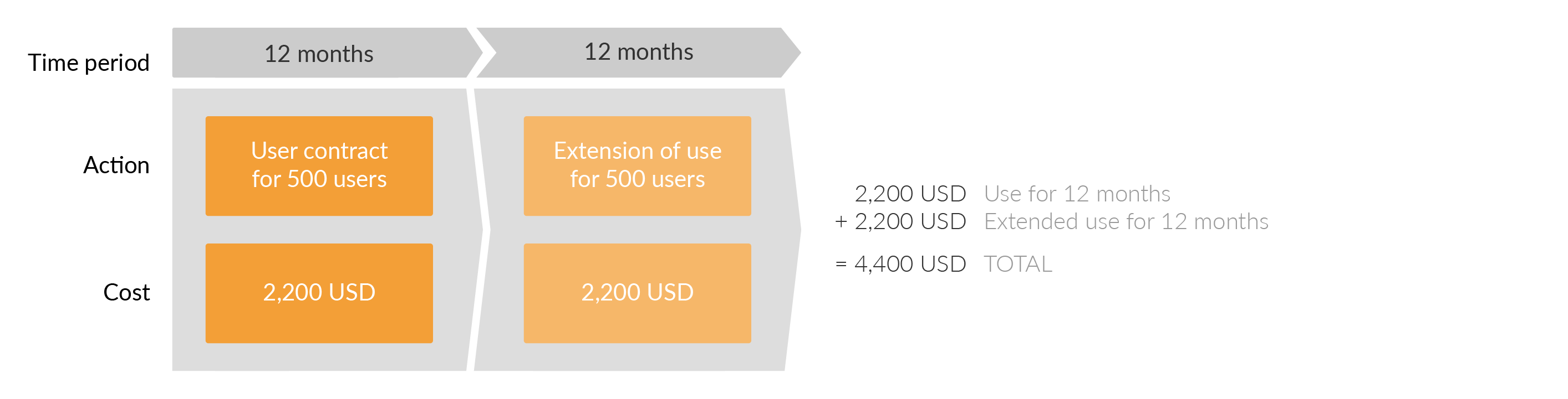 draw.io for Confluence Data Center is a subscription. This means that you calculate the cost of your plan based off a consistent annual rate.
