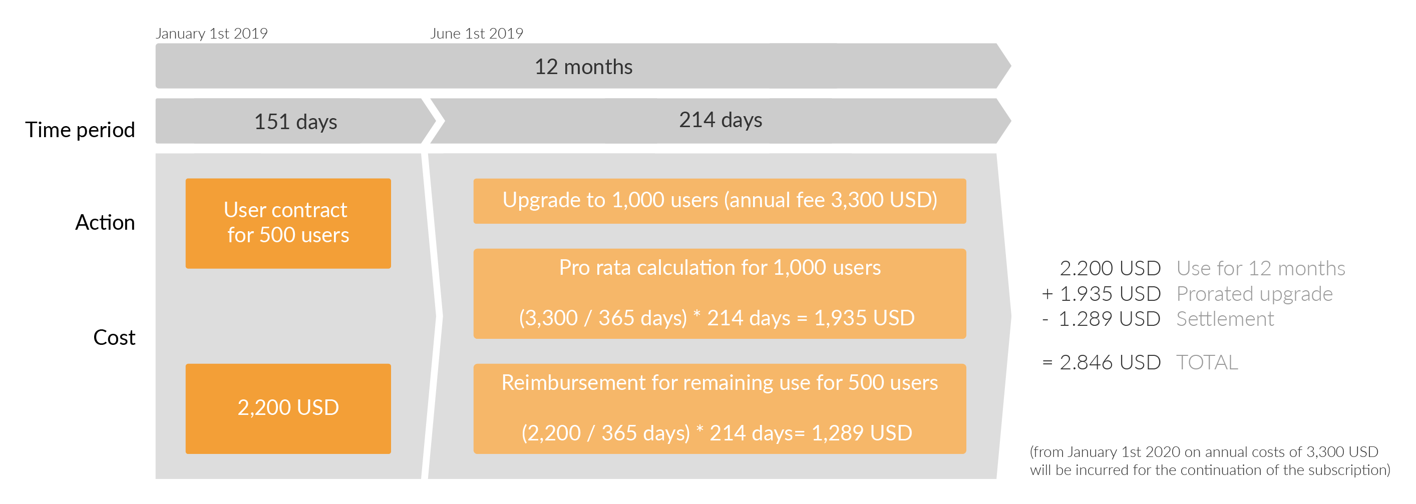 Upgrades will always count the remaining period of your ongoing support against its total cost.