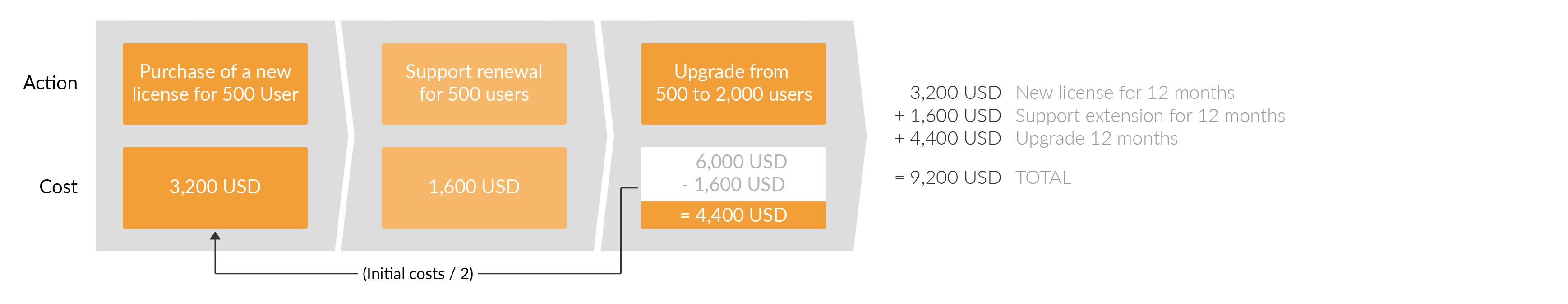 You can expand your Confluence user base. First you use the price of the new draw.io license. Then, you subtract 50% of the cost of the initial license to get the upgrade price.