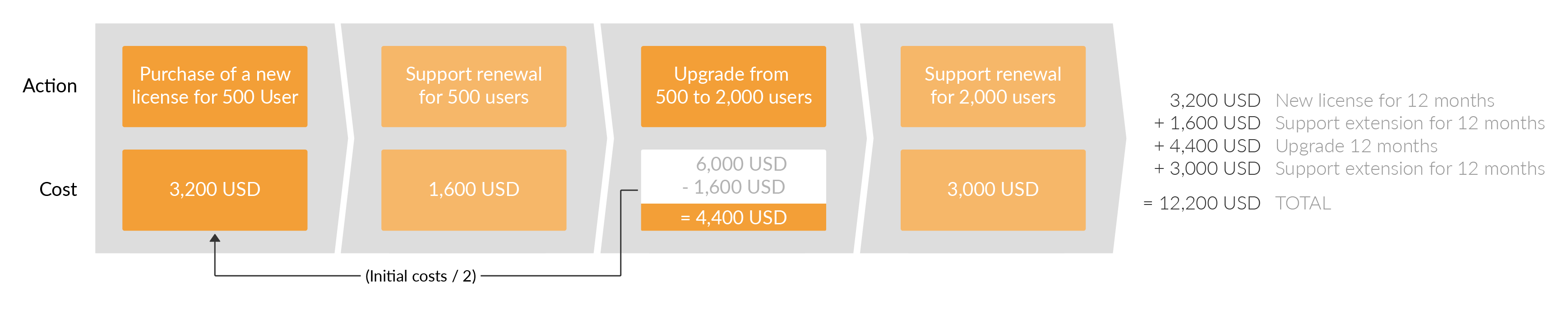In the following years, the cost of extending support is half the cost of a new license.