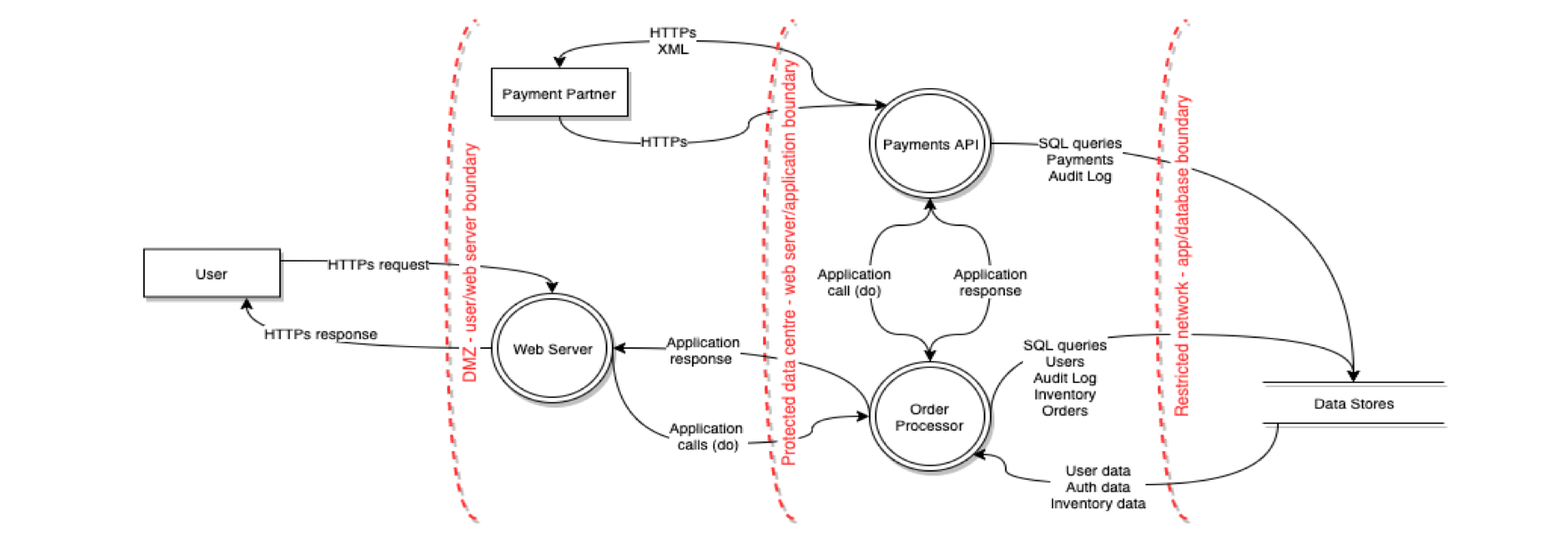Process flow diagram for threat modelling