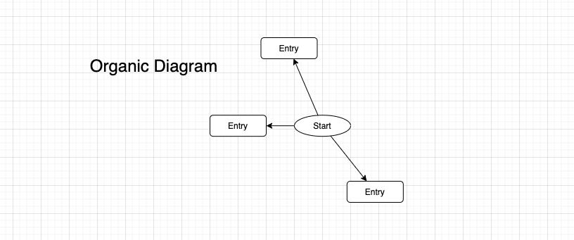 Organic Diagram