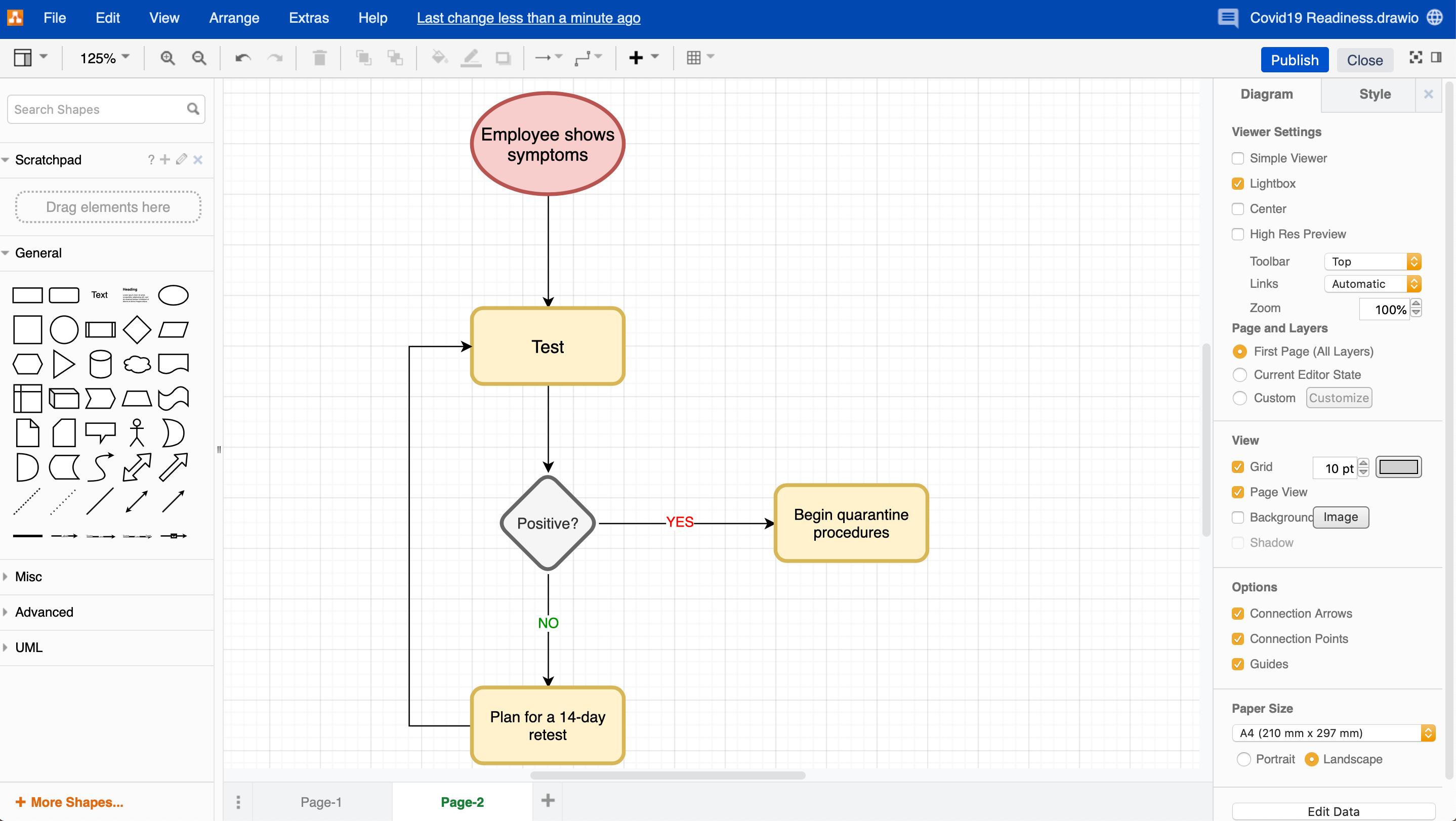 Flowchart for testing procedures