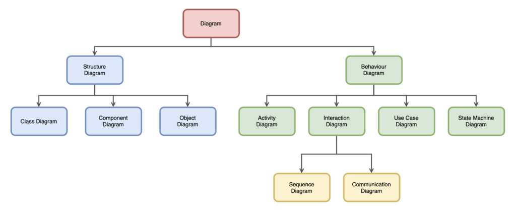 Template of colored tree diagram