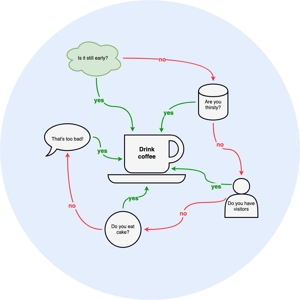 Diagram example: Drinking Coffee