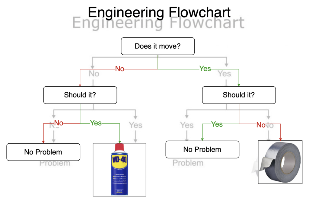 Engineering flowchart with layers