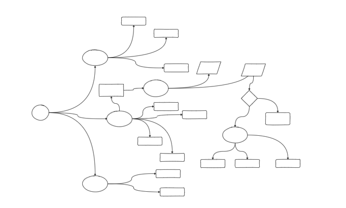 Automatic layouts in draw.io - rough flowchart