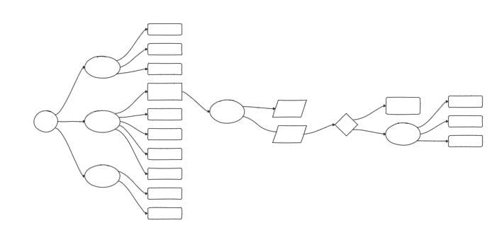 Automatic layouts in draw.io - Horizontal flow